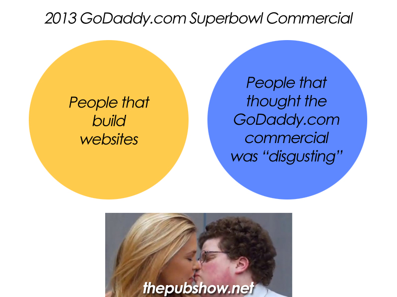 GoDaddy.com Superbowl Commercial – A Venn Diagram